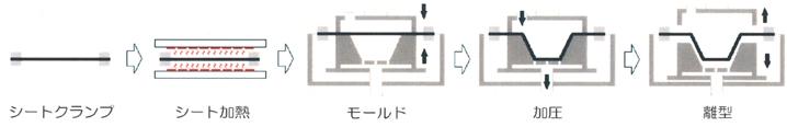 圧空成形製作工程(図解)