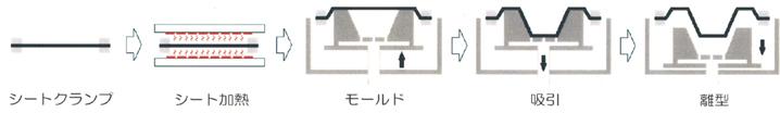 真空成形の製作工程(図解)